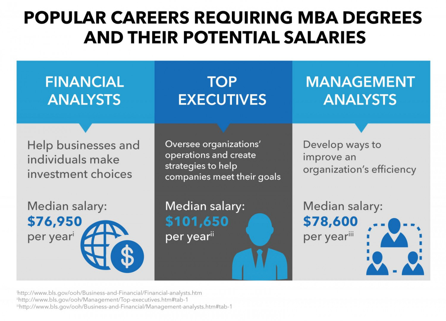 popular mba careers visual ly popular mba careers infographic