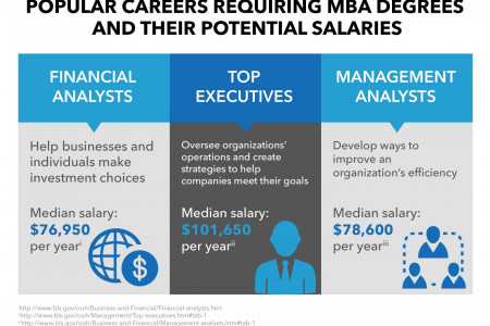 Popular MBA Careers Infographic