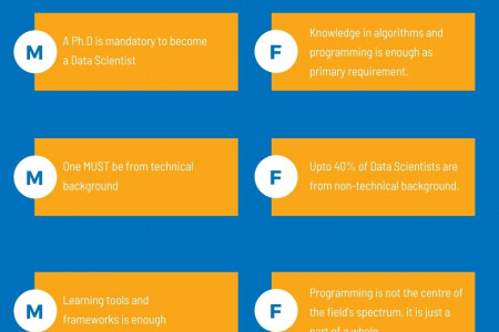 Popular myths facts of data science Infographic
