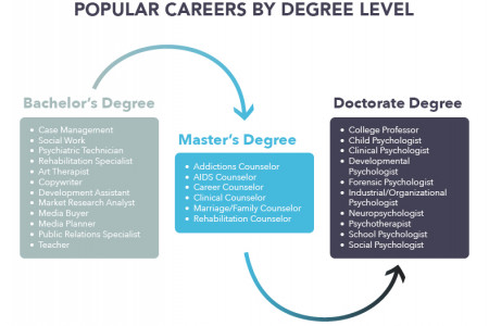 Popular Psychology Careers Infographic
