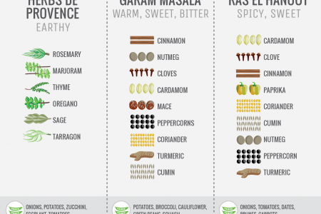 Popular Spice Blends (vertical) Infographic