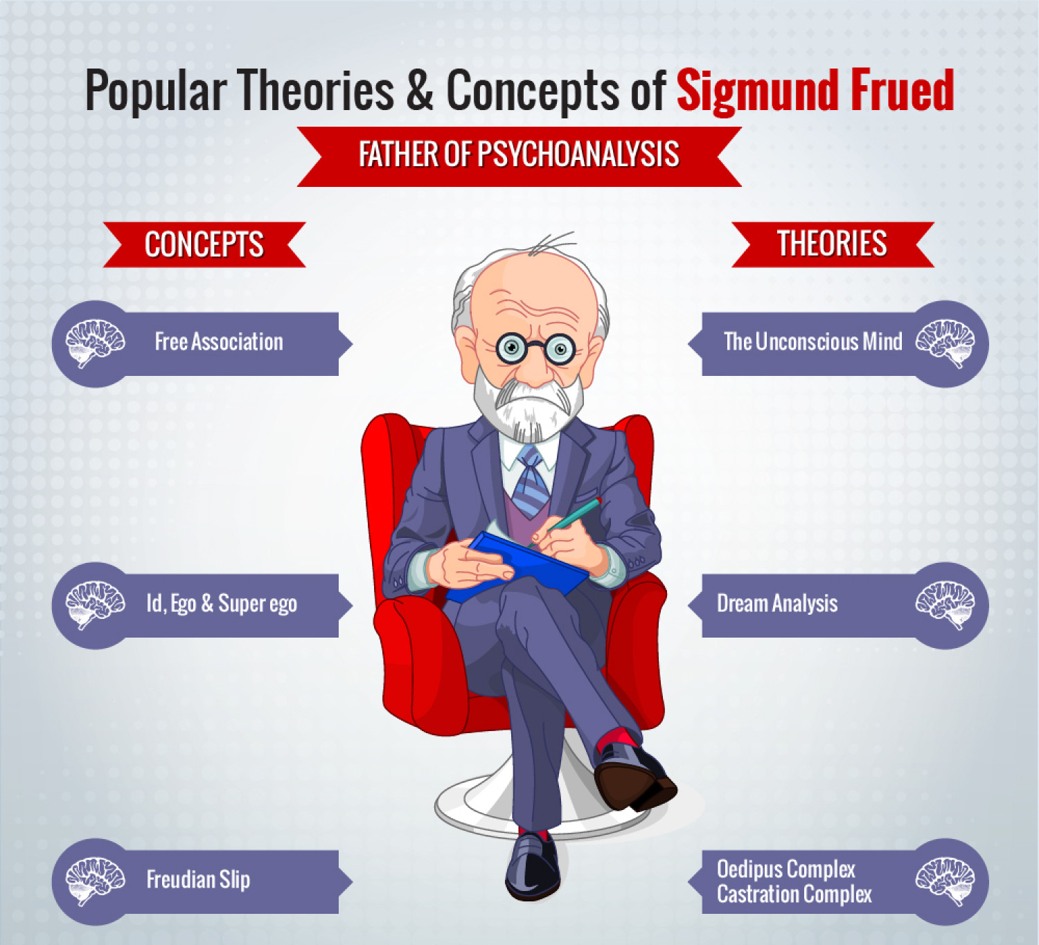 the theories and concepts of sigmund freud Sigmund freud (1856-1939) was an austrian neurologist and psychiatrist, and the founder and developer of psychoanalysis he is known for his theories of childhood sexuality and development, his division of the human psyche into three parts (id, ego, superego), as well as his approach to unveiling unconscious conflicts using free association and studying dreams and fantasies.