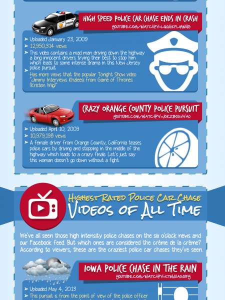 Popular YouTube Car Chase Channels Infographic