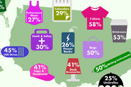 Popularity of Promotional Products According to Gender in the US Infographic