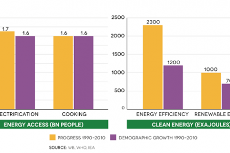 Population and Energy Demand (Energy Access and Clean Energy) Infographic