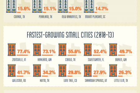Population Growth In America Infographic