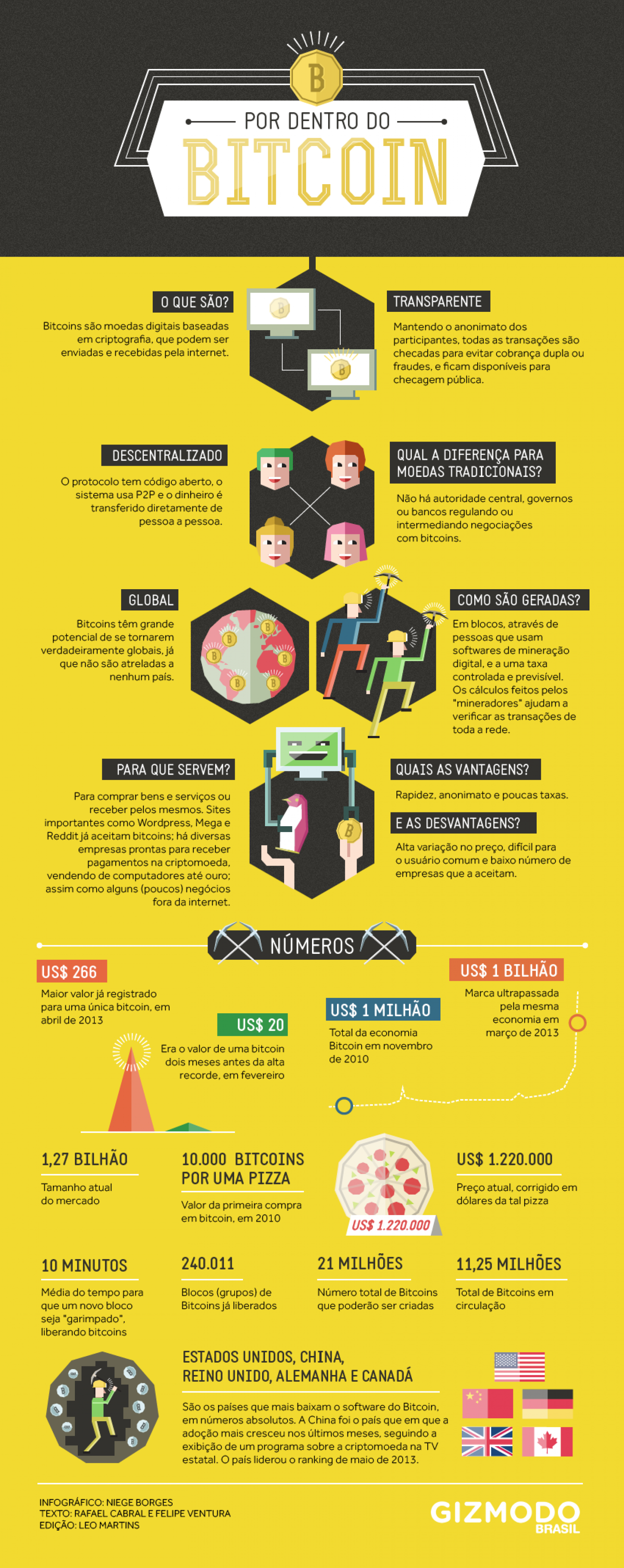 All About Bitcoin Infographic