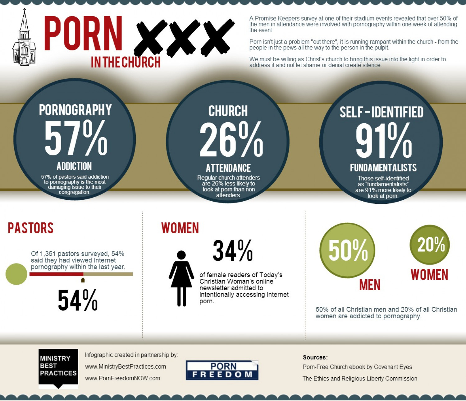 Porn in the Church Infographic