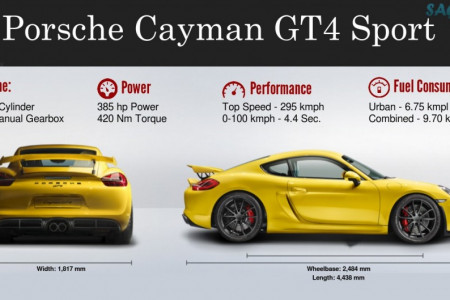 Porsche Cayman GT4 Sport Specifications and Features Infographic