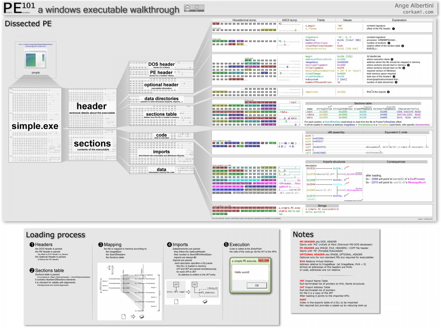 Portable Executable 101 Infographic