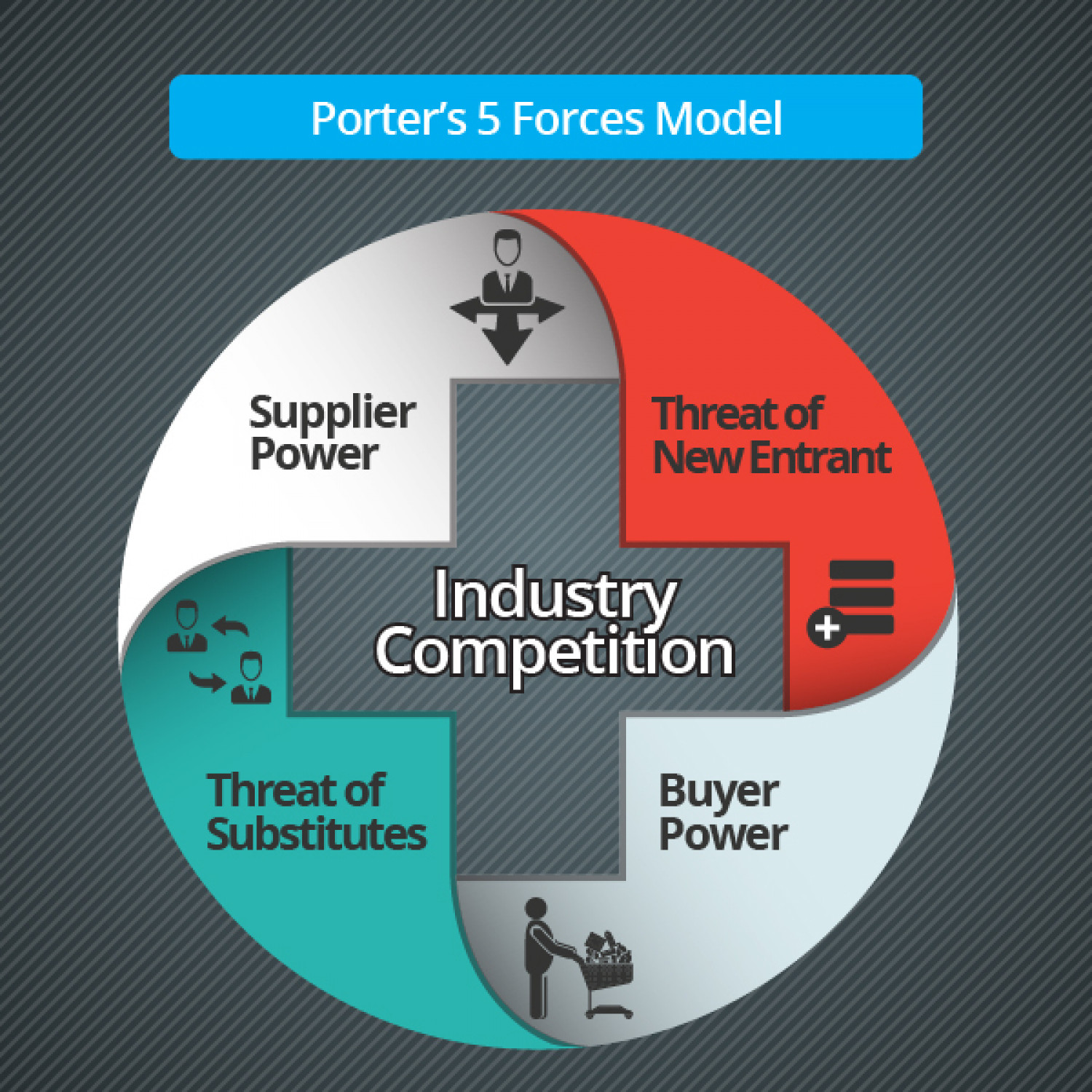 Porter's 5 forces Model. Infographic