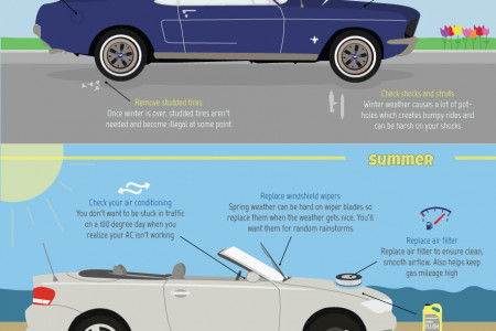 Portland Auto Repair Recommendations for Seasons Vehicle Maintenance  Infographic