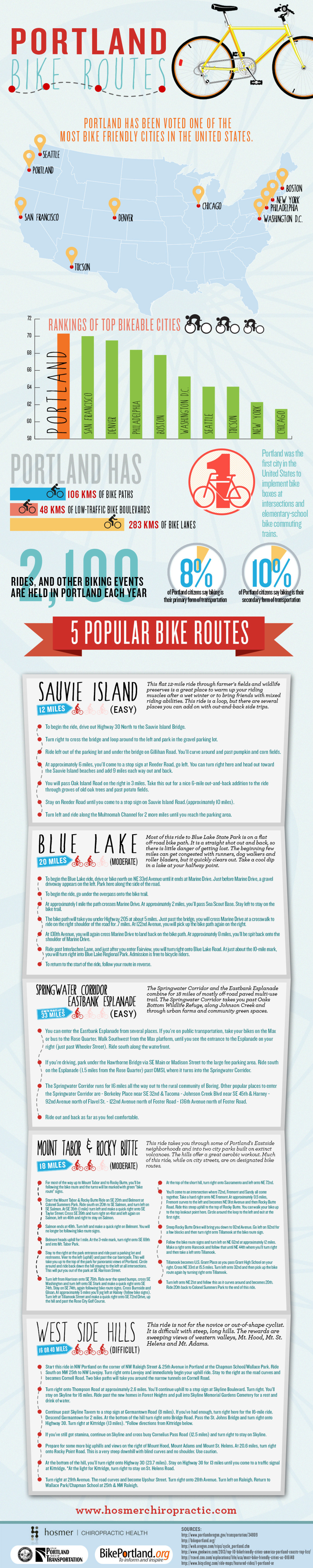 Portland Bike Routes  Infographic