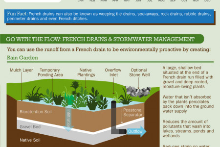 Portland Landscapers Discuss the Inner Workings of a French Drain Infographic