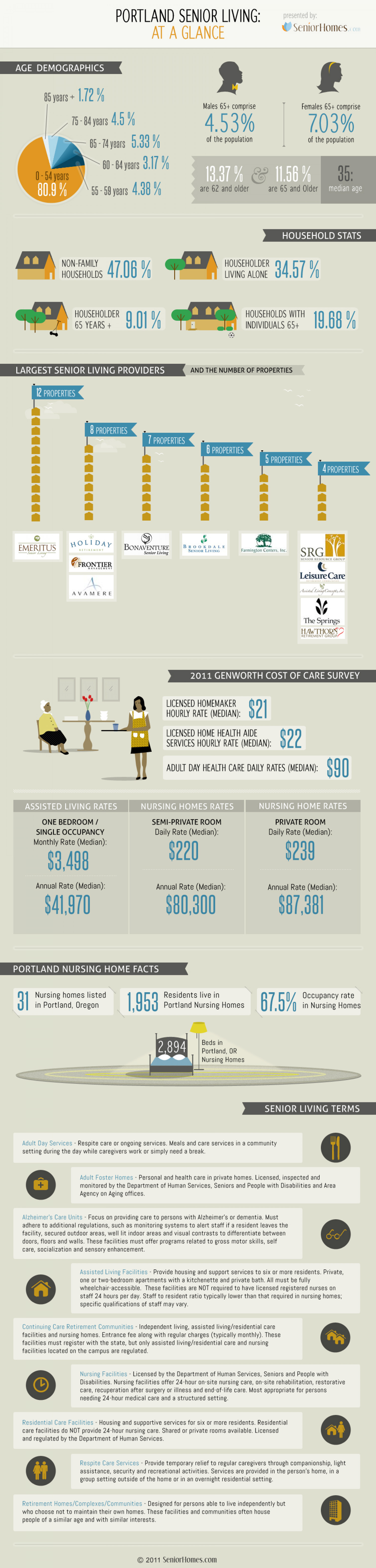 Portland Senior Living Infographic