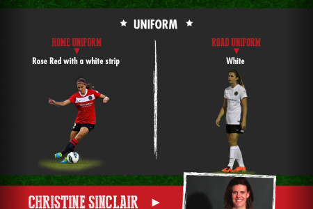 Portland Thorns  Infographic