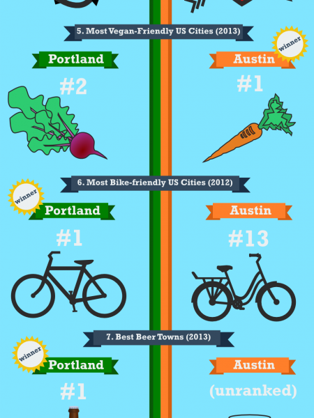 Portland vs. Austin: Which City the Weirdest? Infographic