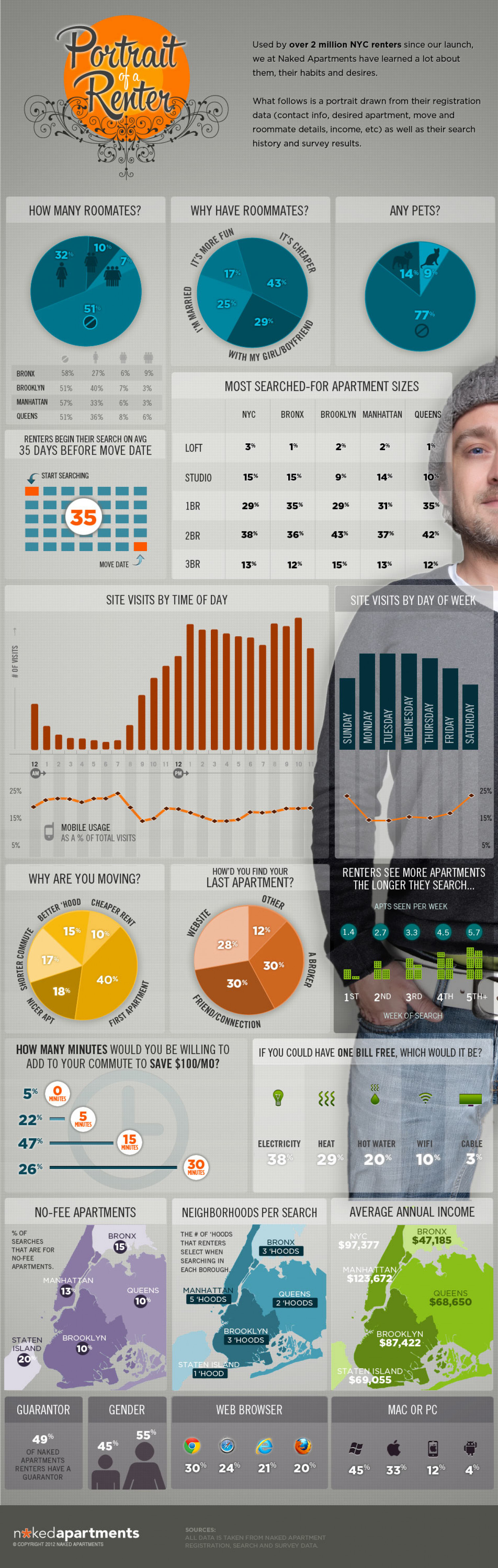 Portrait of a Renter Infographic