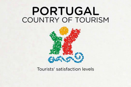 Portugal, country of tourism Infographic