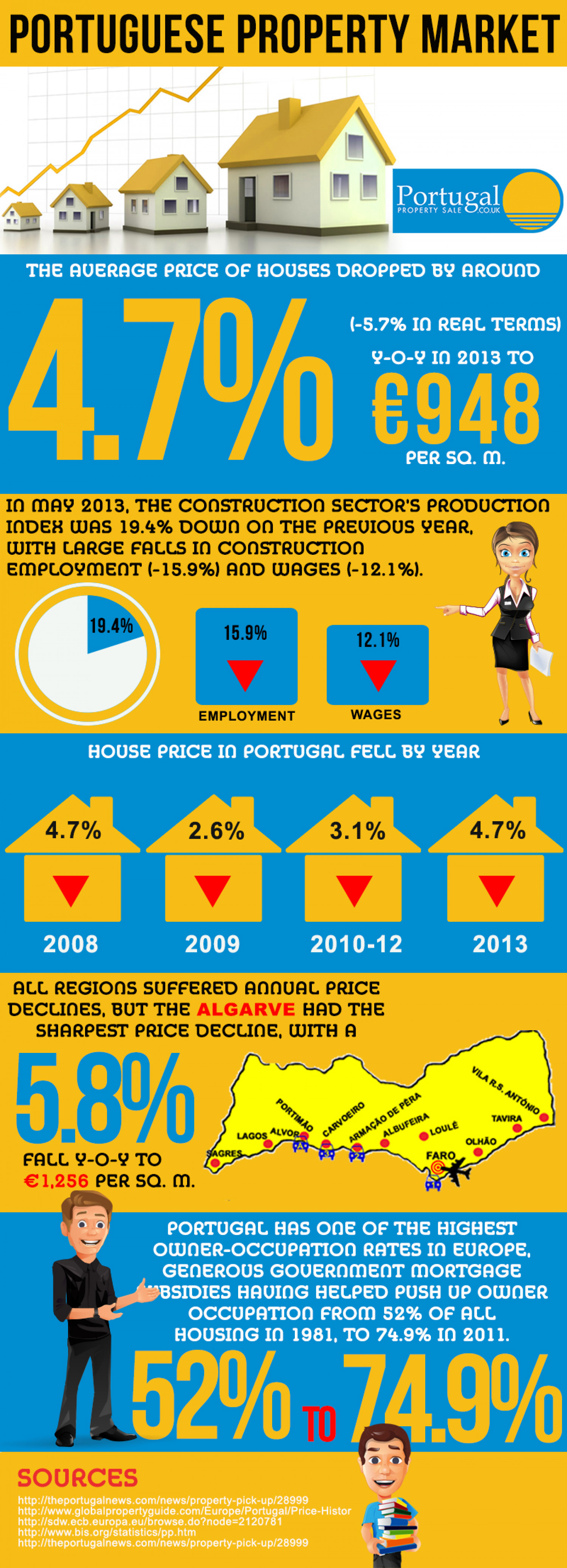 Portuguese Property Mark Infographic