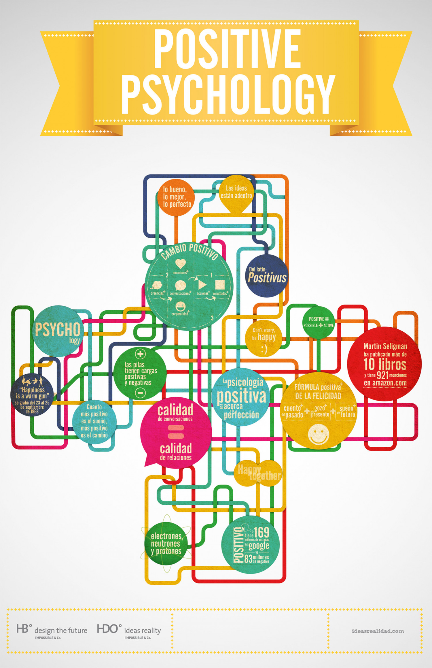 Positive Psychology Infographic