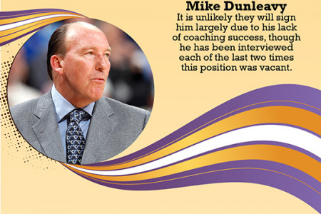 Possible Coaching Candidates Infographic