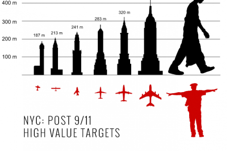 Post 911 Terror Targets Infographic