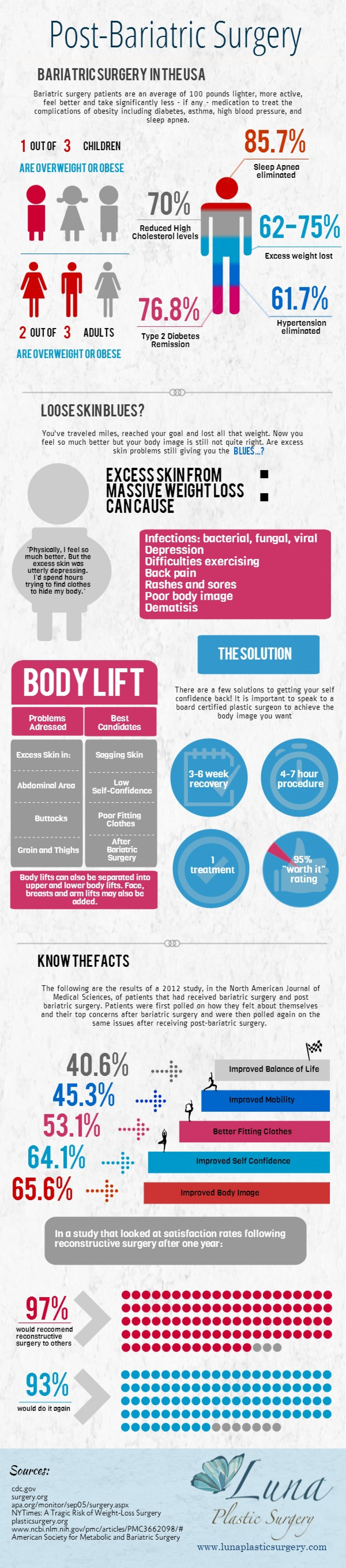 Post Bariatric Surgery Infographic