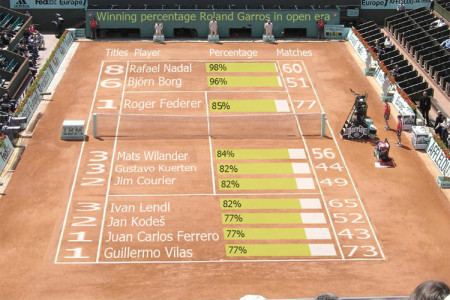 Post French Open Winning Percentages - Men Infographic
