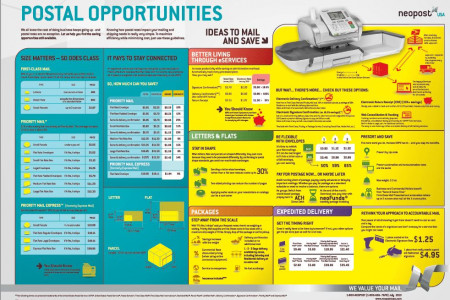 Postal Opportunities: Current Rates & Ways to Save Infographic