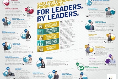 SMU Postgraduate Professional Programmes - For Leaders, By Leaders Infographic