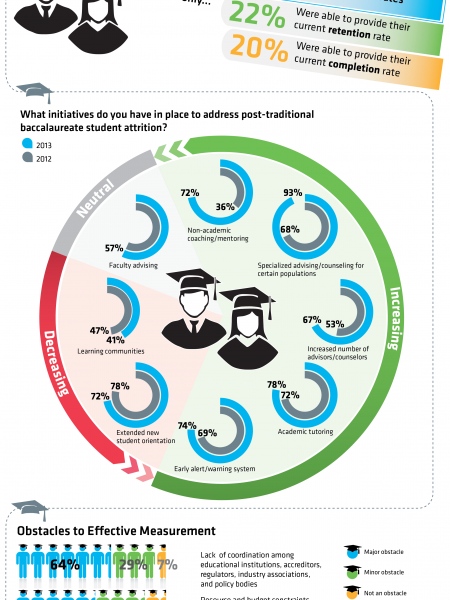 Post-Traditional Student Success the Key to National Prosperity Infographic