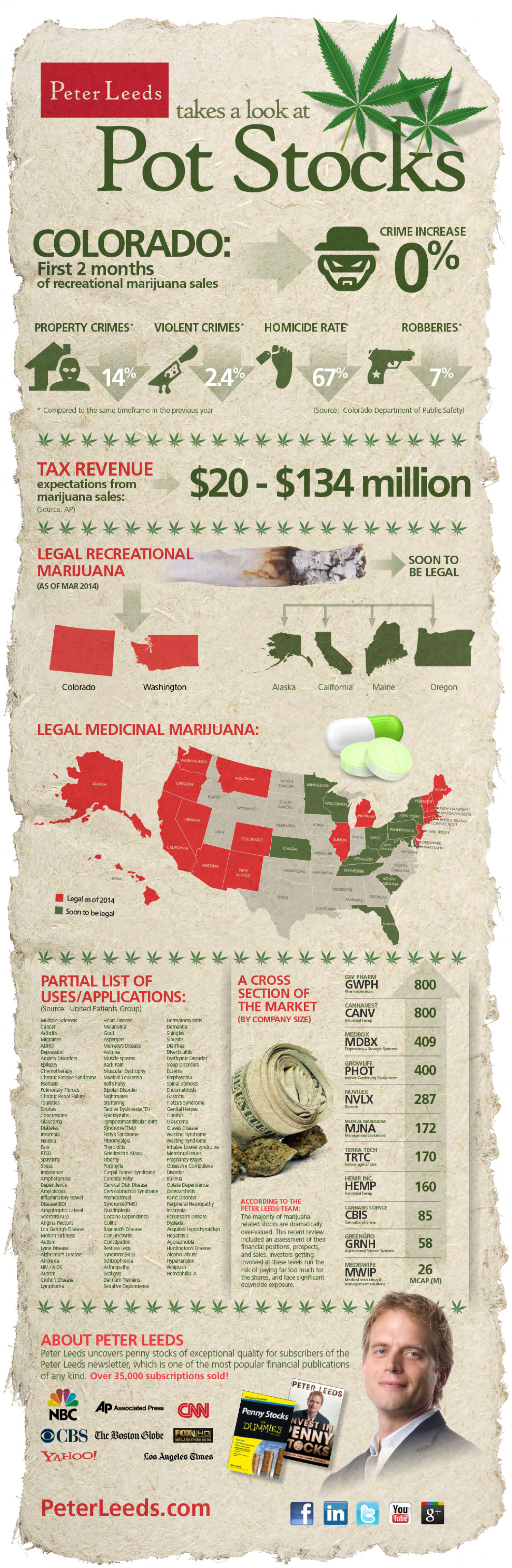 Pot and Marijuana Penny Stocks Infographic
