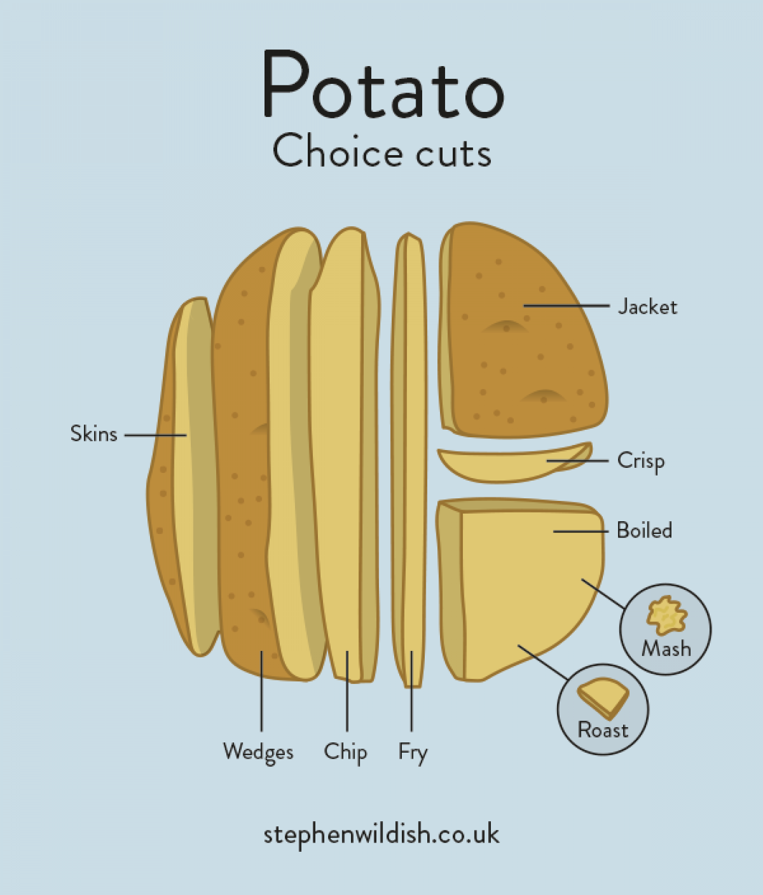 Potato, choice cuts Infographic