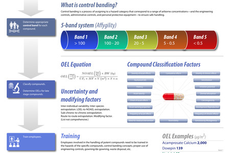 Potent Compound Safety Infographic Infographic