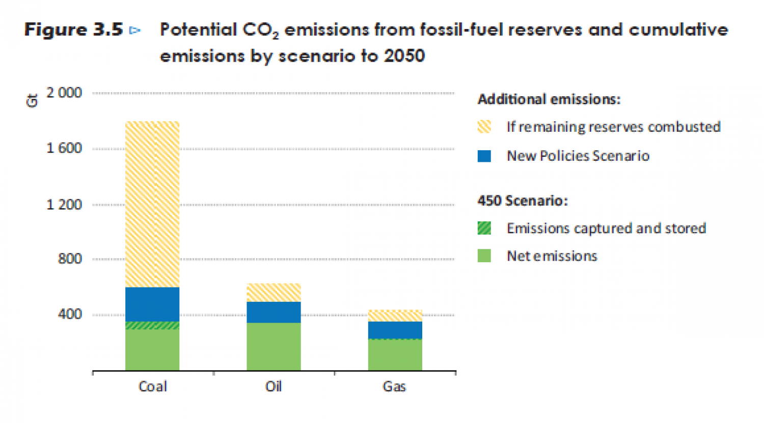 Potential CO2 emissions from fossil-fuel reserves and cumulative emissions by Scenario to 2050. Infographic