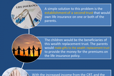 Potential Losers in the Charitable Remainder Trust Strategy Infographic