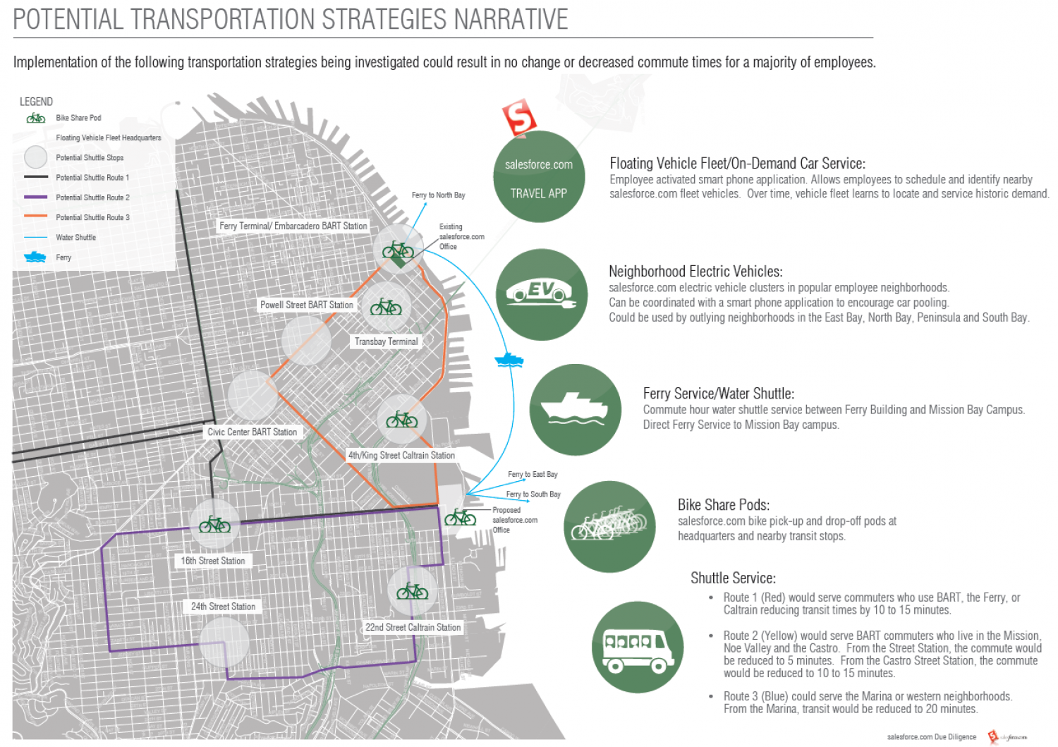 Potential Transportation Strategies Infographic