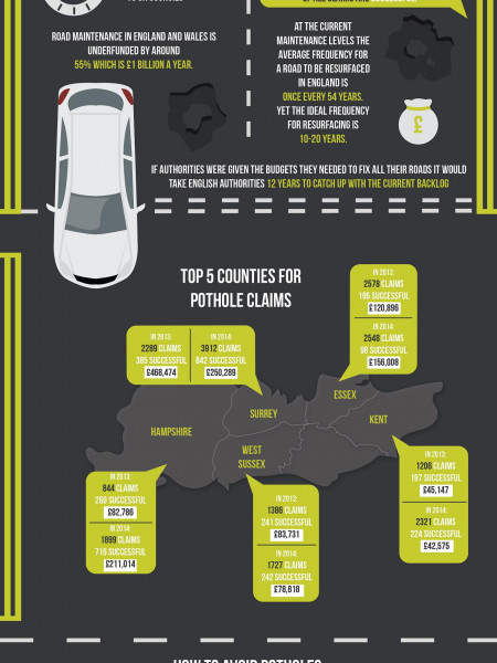 Potholes: The Silent Car Killer Infographic
