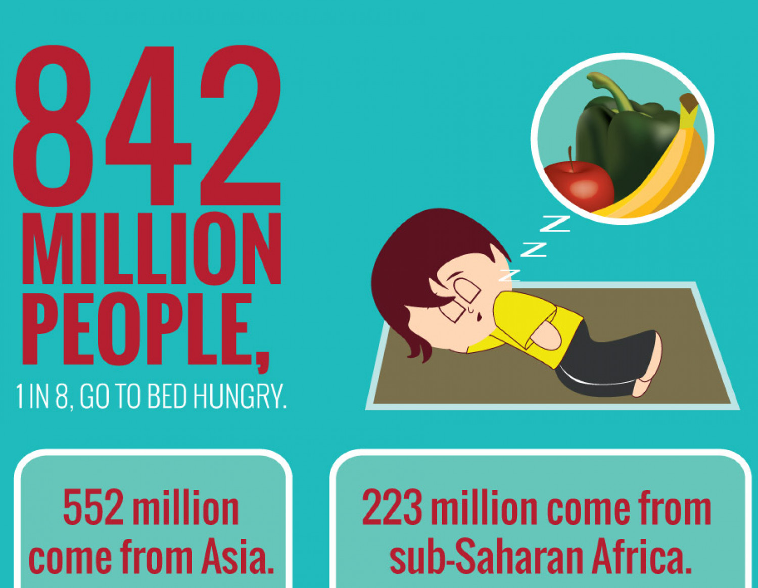 Hunger and Poverty - By the Numbers Infographic