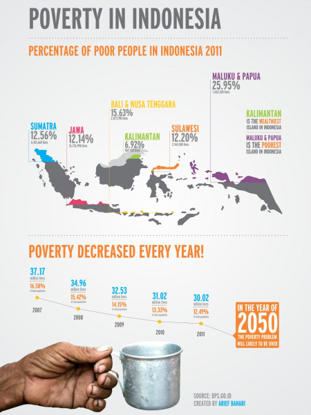 Poverty in Indonesia Infographic