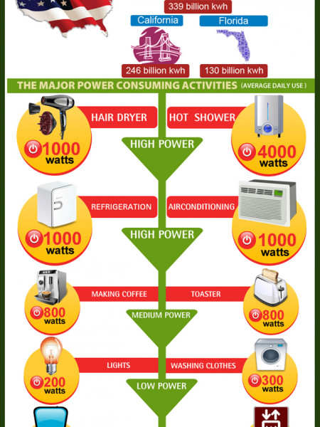 Power consumption infographics for Energy efficiency facts