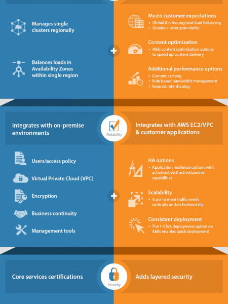 Power of AWS and Riverbed to enhance business performance Infographic
