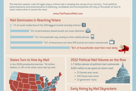 Power of Mail During Elections Infographic