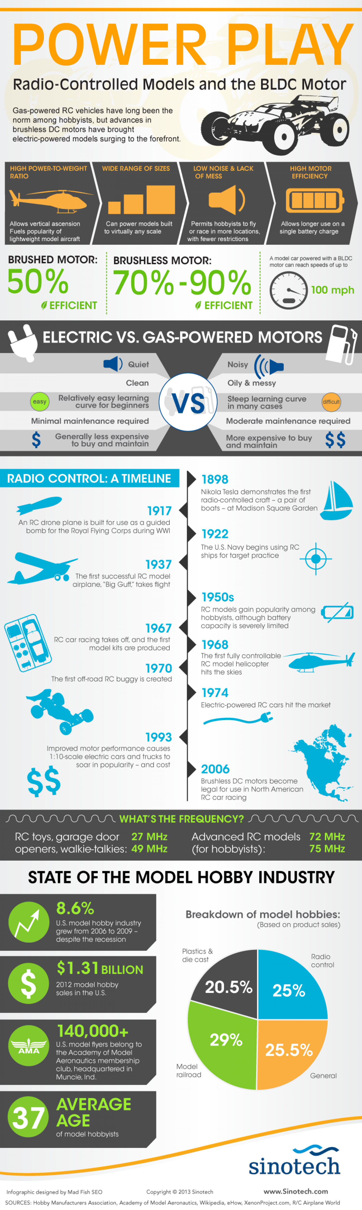 Power Play: Radio-Controlled Models and the BLDC Motor Infographic