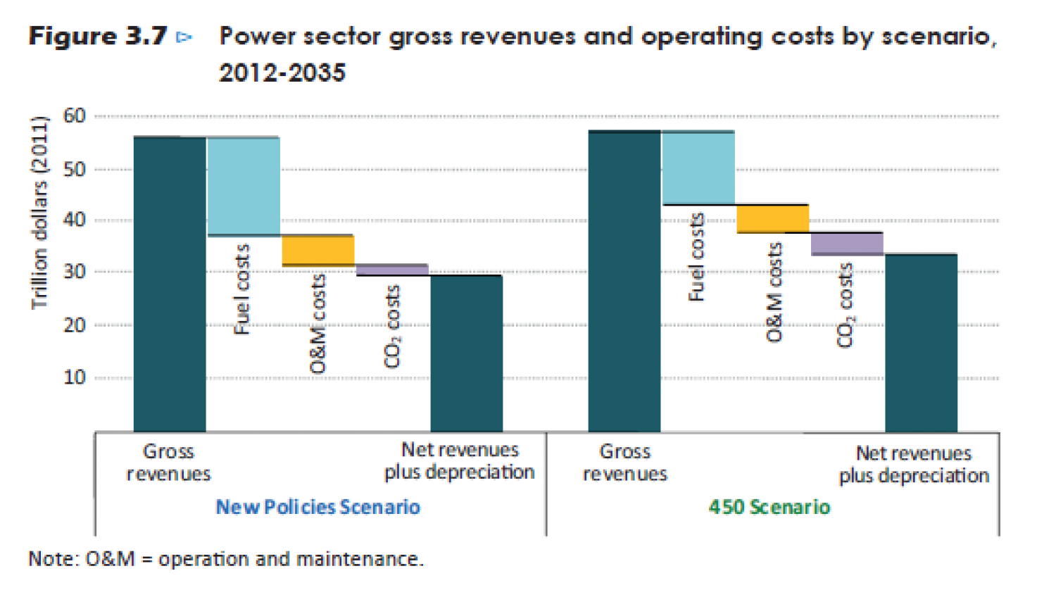 Power sector gross revenues and operating costs by scenario, 2012-2035 Infographic