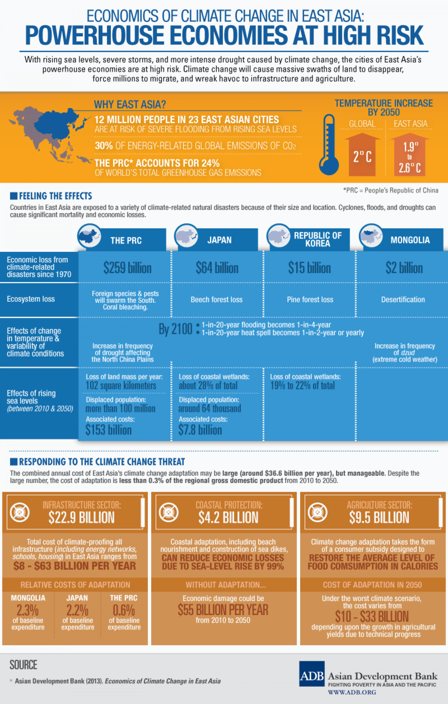 Powerhouse Economies at High Risk Infographic