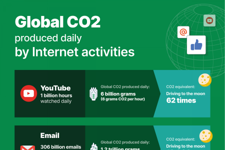 Powering the Internet: Your Virtual Carbon Footprint  Infographic