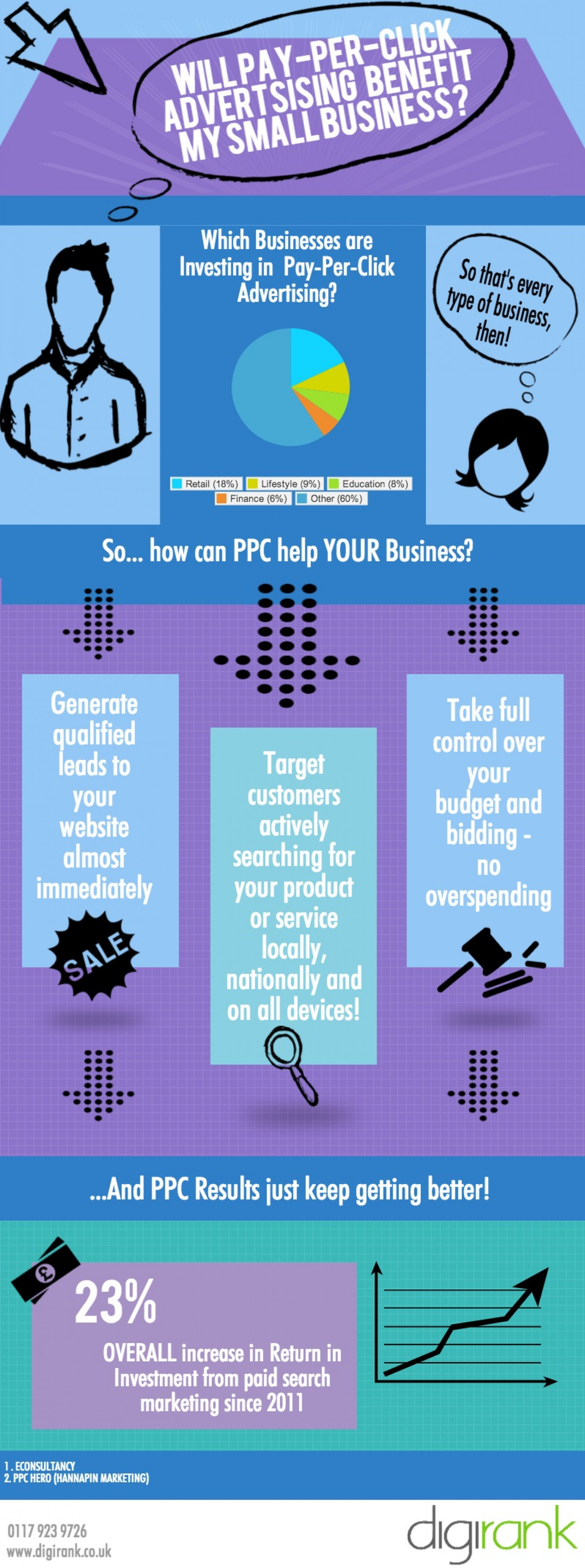 PPC for Small Businesses Infographic