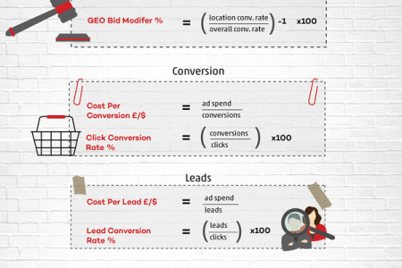 PPC Formula Cheat Sheet Infographic
